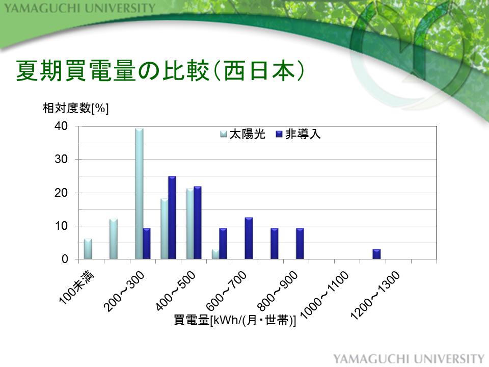 スライド16 夏期の買電量の比較(西日本)